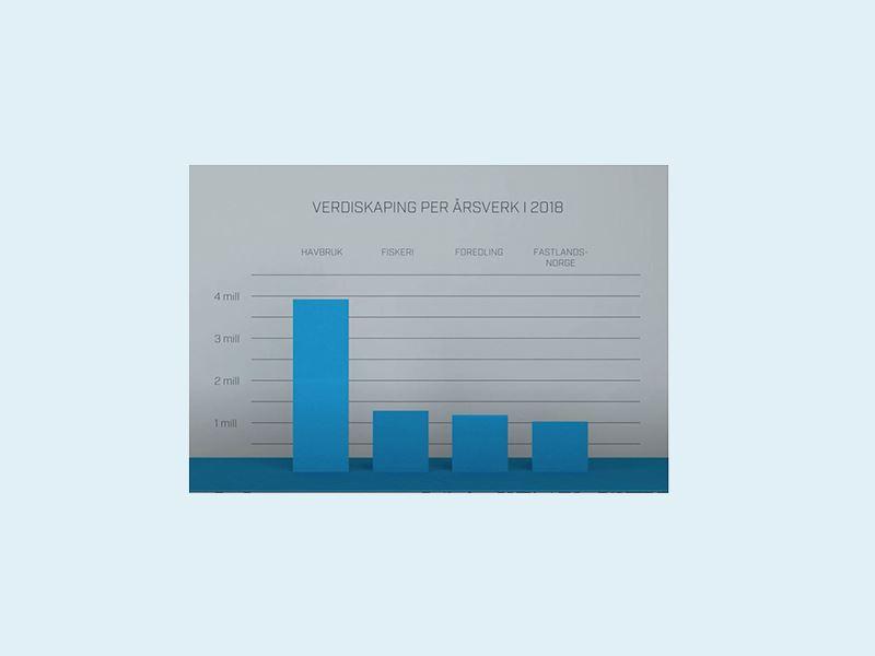Verdiskapingen i sjømatnæringen, inkludert ringvirkninger, beregnes å ha passert 100 milliarder kroner for første gang i 2018