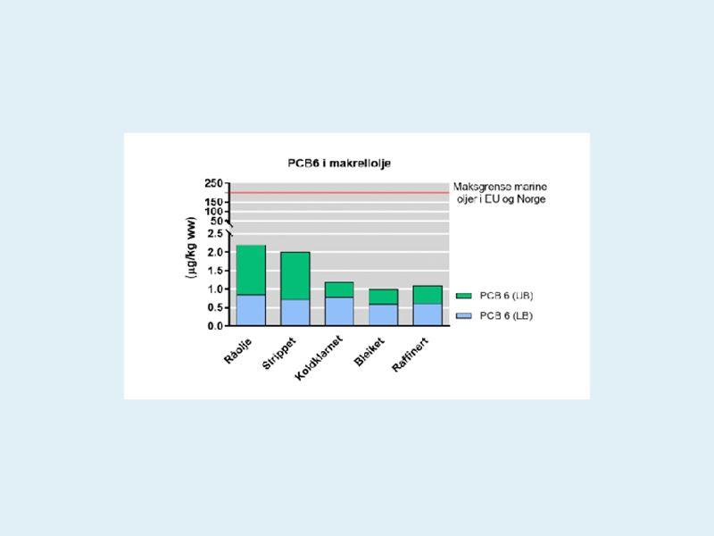 Det er dokumentert at EPA- og DHA-nivået i makrellolje bevares gjennom raffineringsprosessen. Raffinert makrellolje har betydelig lavere nivå av dioksiner og dioksinlignende PCB sammenlignet med råoljen.