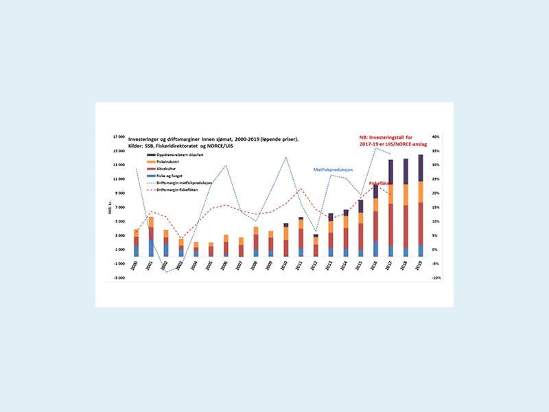 Det er vist at sjømatnæringen har investert for 115 milliarder NOK siden 2000, og investeringene er nå på sitt høyeste nivå noensinne