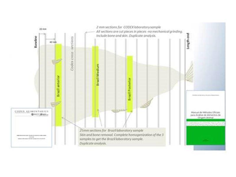 Dokumentasjon av målemetoder for vanninnhold i klippfisk er gjennomført, noe som vi bidra til å sikre markedsadgangen i Brasil